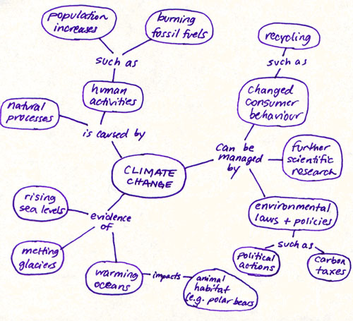 Mind mapping as a strategic research and writing tool     Raul     SP ZOZ   ukowo